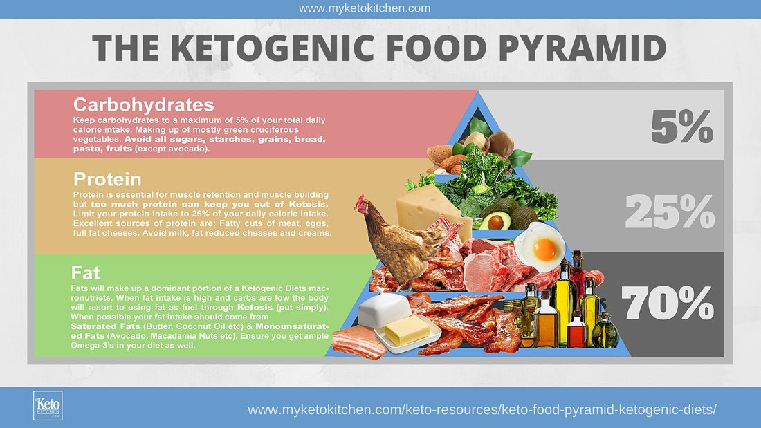 Keto Food Pyramid For Ketogenic Diets Infographic
