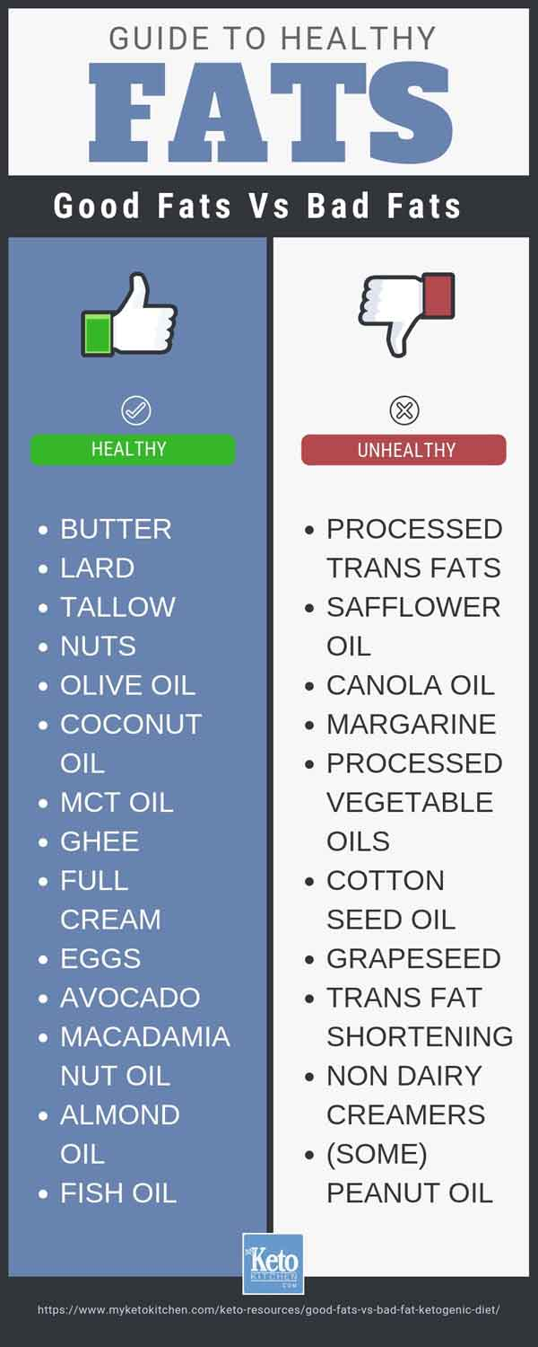 good fats and bad fats on a keto diet Infographic