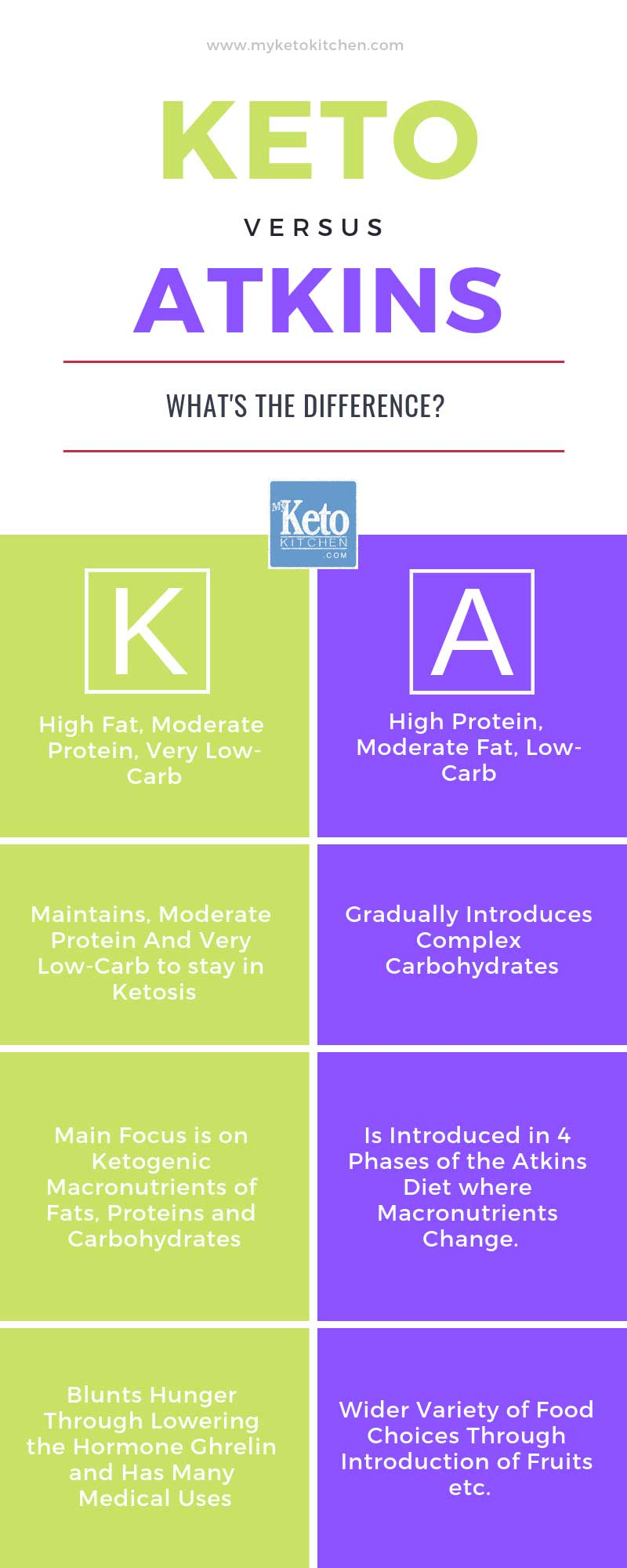 Keto vs Atkins Diet Differences Infographic